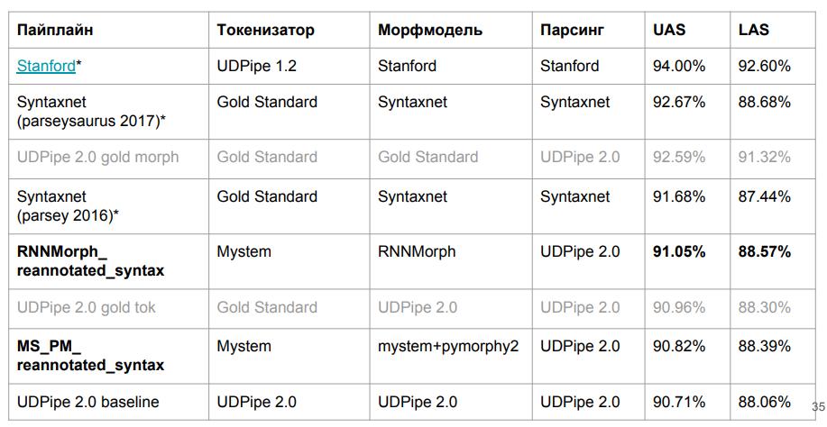 Изучаем синтаксические парсеры для русского языка - 13