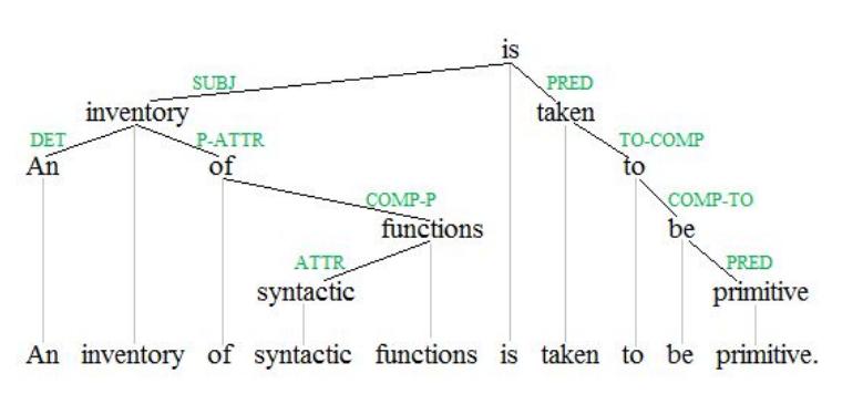 Изучаем синтаксические парсеры для русского языка - 4
