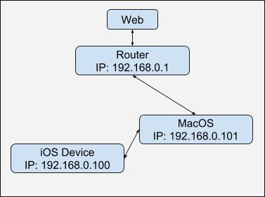 Как сниффить HTTPS-трафик iOS-устройства - 4