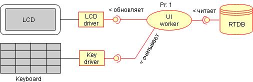 Проектирование архитектуры embedded-приложения - 10