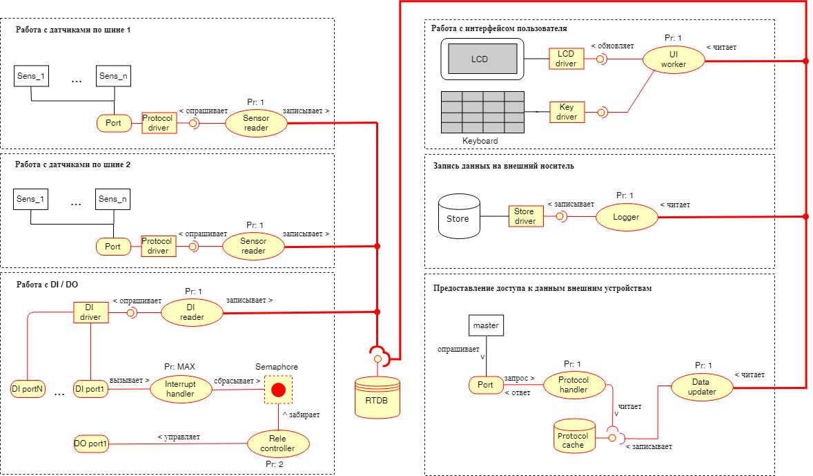 Проектирование архитектуры embedded-приложения - 11