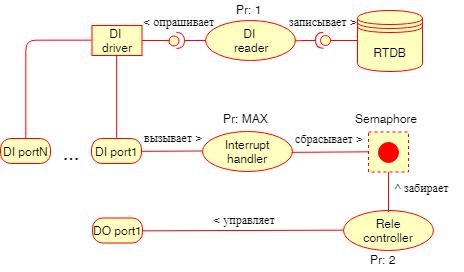 Проектирование архитектуры embedded-приложения - 6