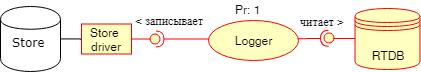Проектирование архитектуры embedded-приложения - 8