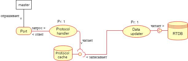 Проектирование архитектуры embedded-приложения - 9