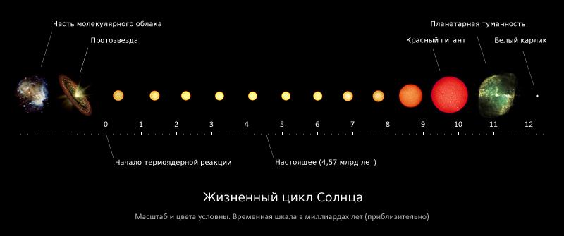 Сверхновые нейтрино. Как они рождаются, как мы их ждем, и почему это интересно - 2