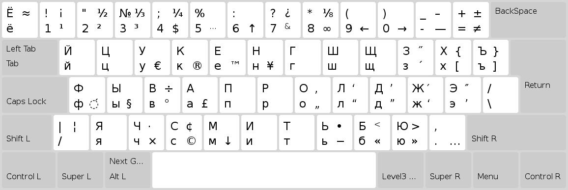 Тайна Keyboard Level 3 или как напечатать длинное тире - 2