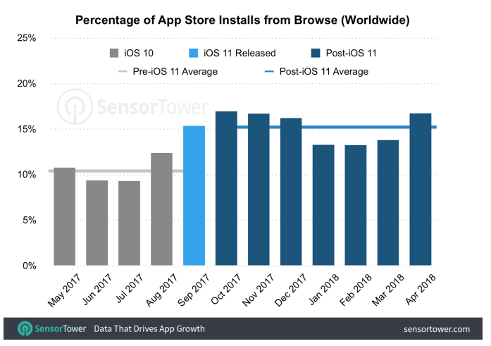 Apple отказывается от партнерской программы для продвижения приложений с App Store - 2