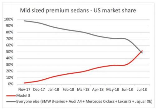 Tesla отчиталась о рекордных убытках. Акции компании все равно выросли за счет прогнозов на будущий квартал - 2