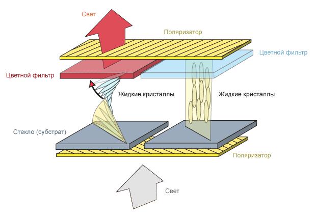 Эволюция гибких дисплеев - 3