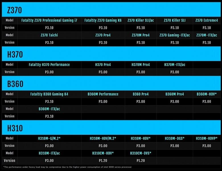 28 материнских плат получили поддержку процессоров Intel Core девятого поколения за счет обновления BIOS