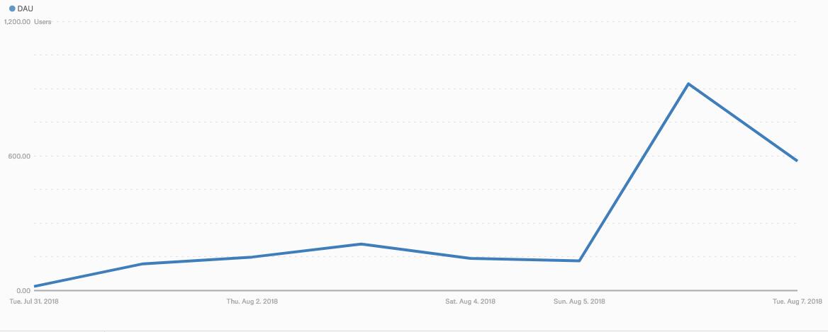 Делаем ASO сами себе: как мы бесплатно получили 2 000 установок за первую неделю в Google Play Open Beta - 10