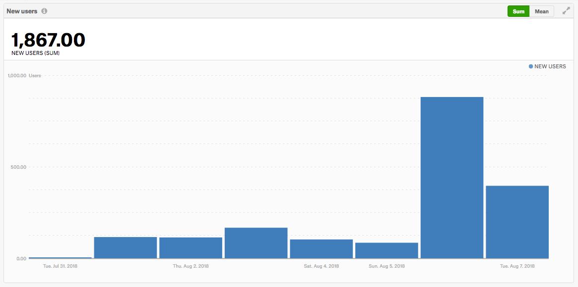 Делаем ASO сами себе: как мы бесплатно получили 2 000 установок за первую неделю в Google Play Open Beta - 8