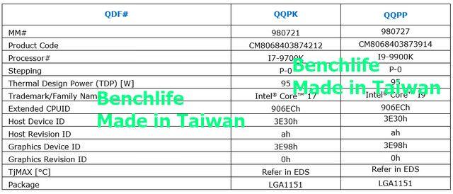 Intel Core i7-9700K и Core i7-9900K: подробности о частоте