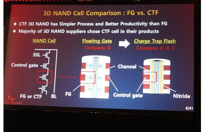 SK Hynix представила «4D NAND»