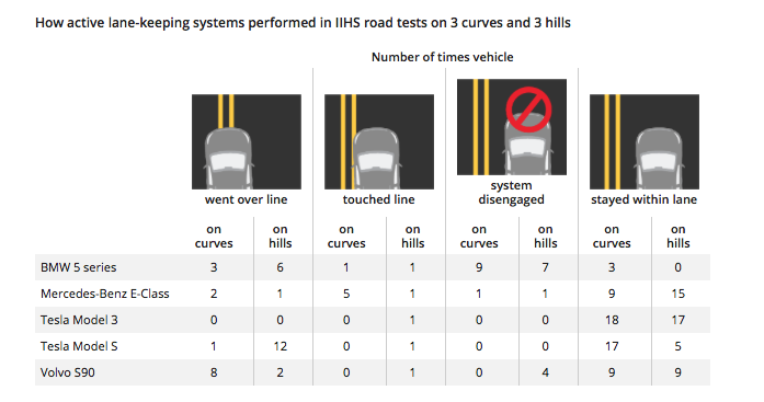 Исследователи: не все автопилоты 2-го уровня работают одинаково хорошо, но прогресс налицо - 2