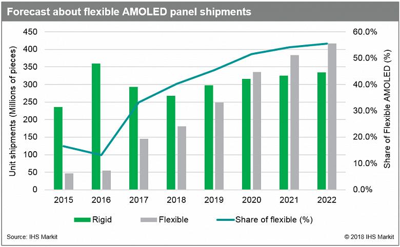 Назван год, когда гибкие панели AMOLED выйдут на первое место по объему поставок
