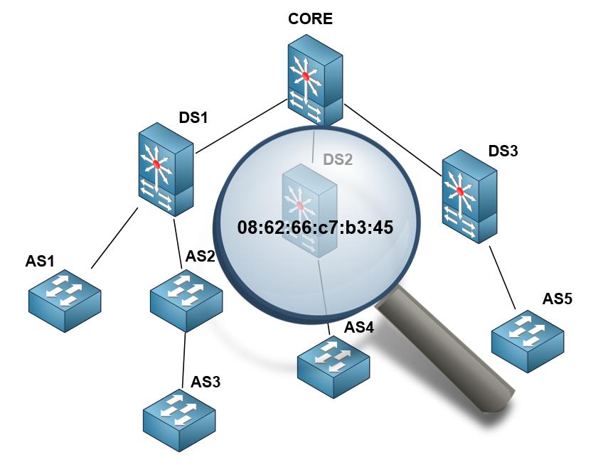 Поиск по MAC-адресу на коммутаторах Juniper - 1