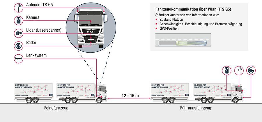 Робомобили: Platooning и баварские колбаски - 2