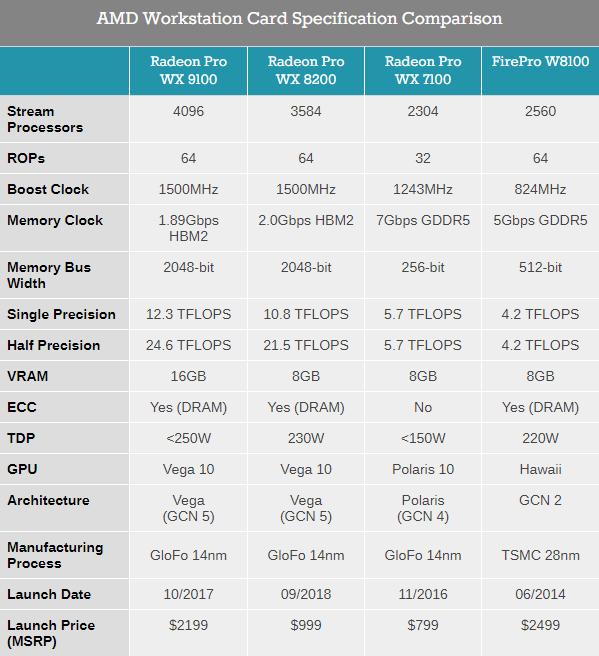 Ускоритель Radeon Pro WX 8200: Vega налегке