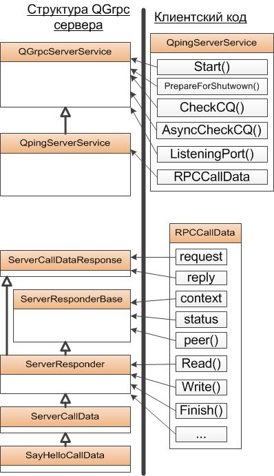 Qt обертка вокруг фреймворка gRPC в C++ - 2