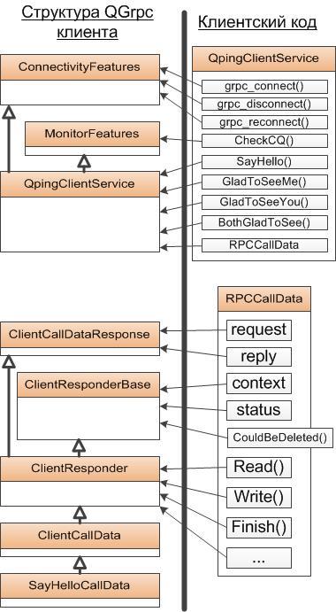 Qt обертка вокруг фреймворка gRPC в C++ - 3