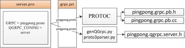 Qt обертка вокруг фреймворка gRPC в C++ - 1