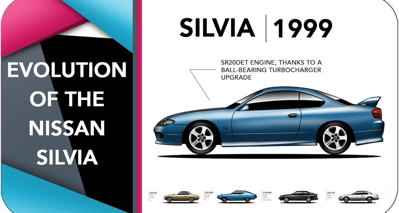 Эволюция Nissan Silvia в одном ролике
