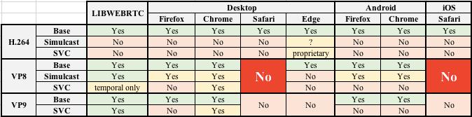 Какие видеокодеки (не) используют браузеры для видеозвонков - 1