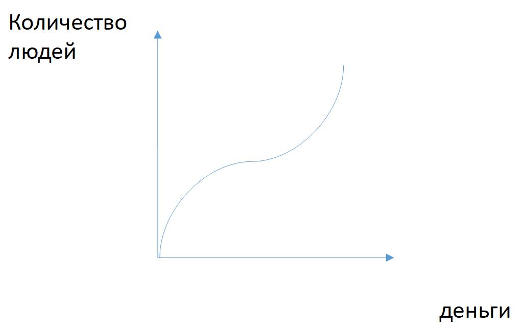 В чём мерить будем? Как выбрать правильные ML-метрики под задачи бизнеса - 6