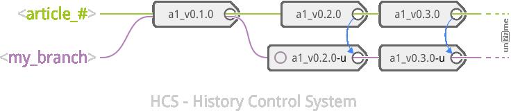 Git: History Control System flow