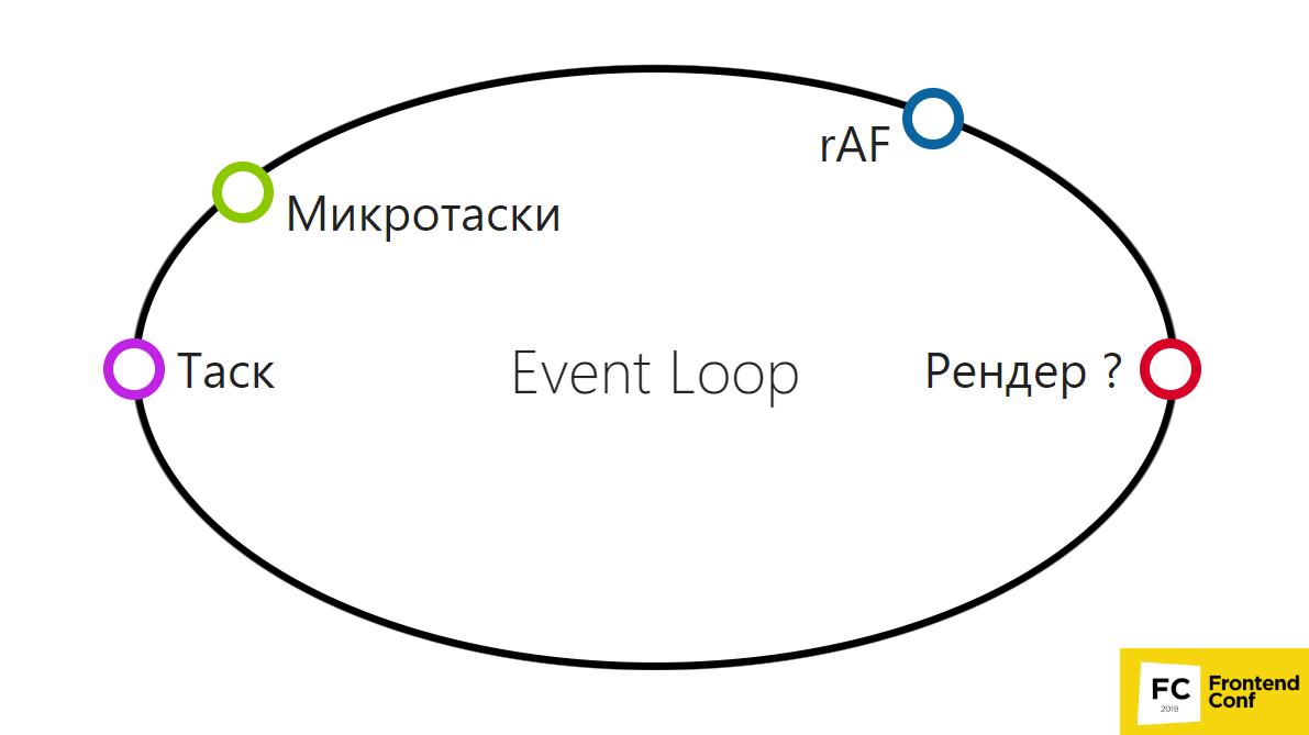 Иван Тулуп: асинхронщина в JS под капотом - 14