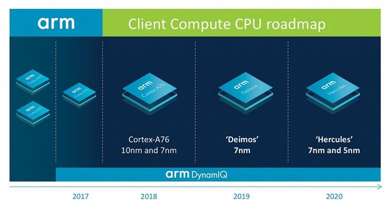 У ARM есть план, как обойти Intel на рынке процессоров для ноутбуков