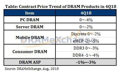 В четвёртом квартале продукция на основе памяти DRAM дорожать не будет