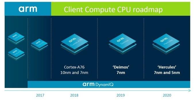 ARM хочет подвинуть Intel в ноутбуках: новый план до 2020 года