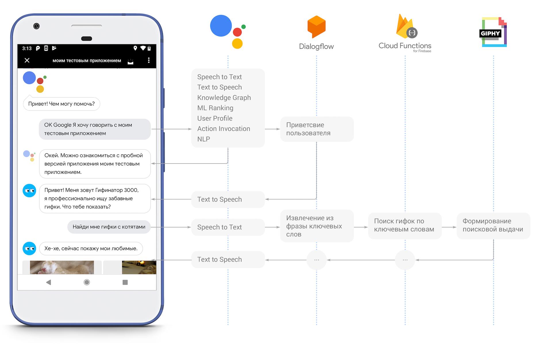 Actions on Google: пишем простое приложение для Google Ассистента на Dialogflow и Cloud Functions for Firebase - 2