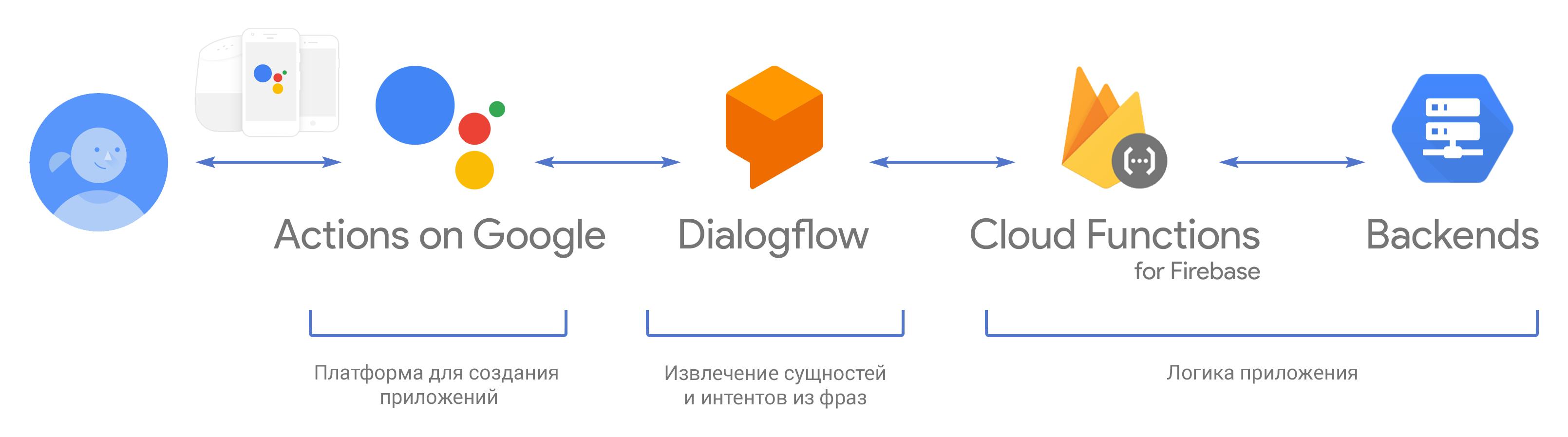 Actions on Google: пишем простое приложение для Google Ассистента на Dialogflow и Cloud Functions for Firebase - 1