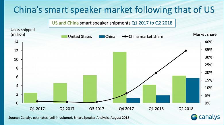 Google нарастила поставки умных колонок на 449%, а Xiaomi — на 4000%