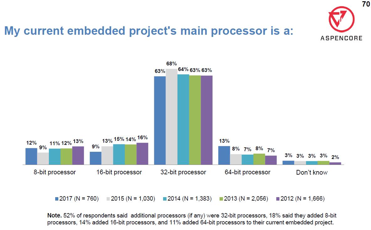 Быстрый старт с ARM Mbed: разработка на современных микроконтроллерах для начинающих - 2