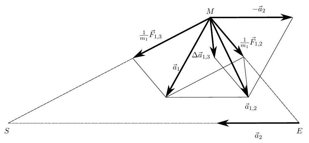 Моделирование динамических систем: Как движется Луна? - 12