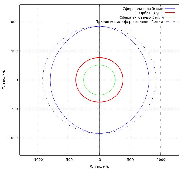 Моделирование динамических систем: Как движется Луна? - 24