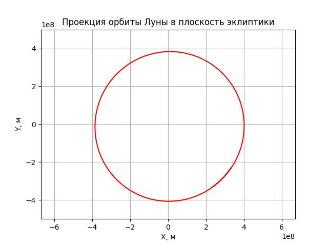 Моделирование динамических систем: Как движется Луна? - 65