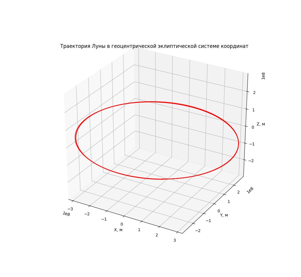 Моделирование динамических систем: Как движется Луна? - 67