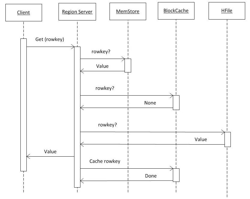 Теория и практика использования HBase - 5