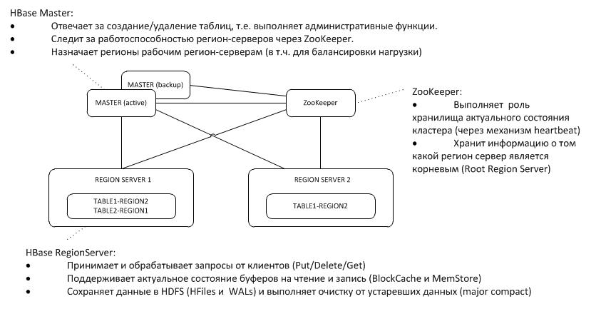 Теория и практика использования HBase - 1
