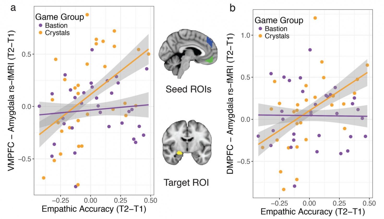 Тренировка эмпатии: стимуляция нейронных связей мозга посредством видеоигры - 8