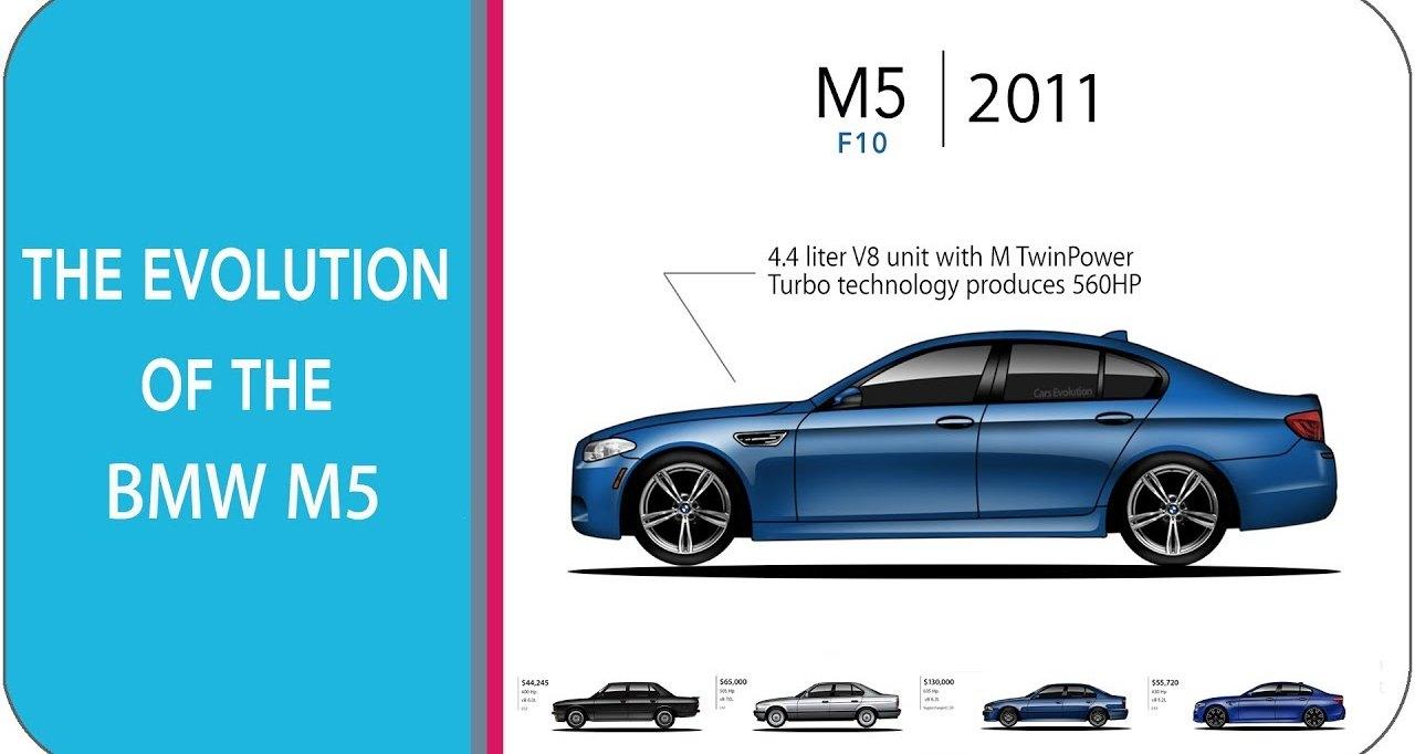 Эволюция BMW M5: видео