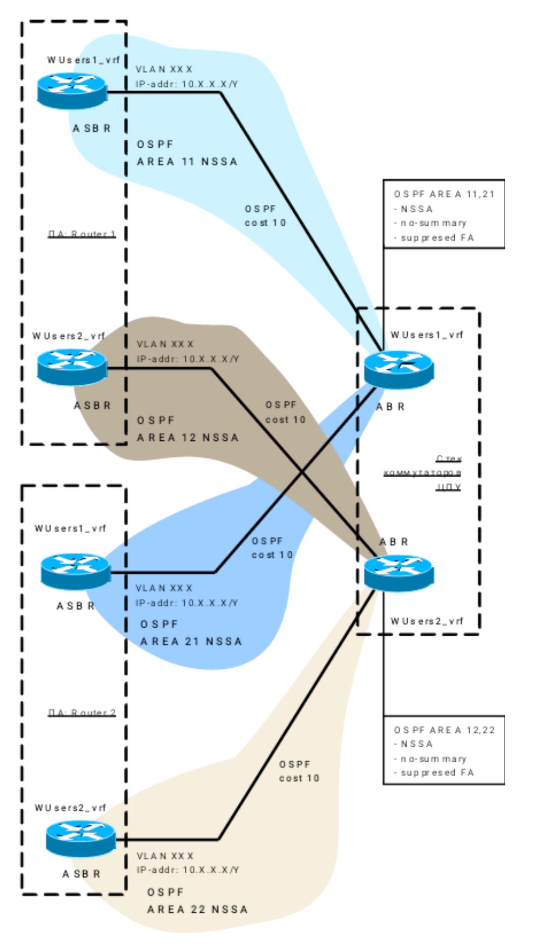 Балансировка трафика в IP-сетях оператора - 2