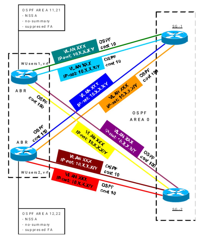 Балансировка трафика в IP-сетях оператора - 3