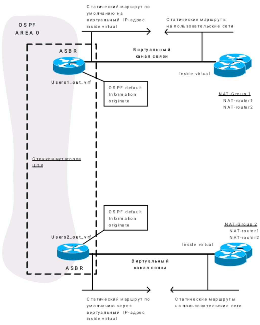 Балансировка трафика в IP-сетях оператора - 5