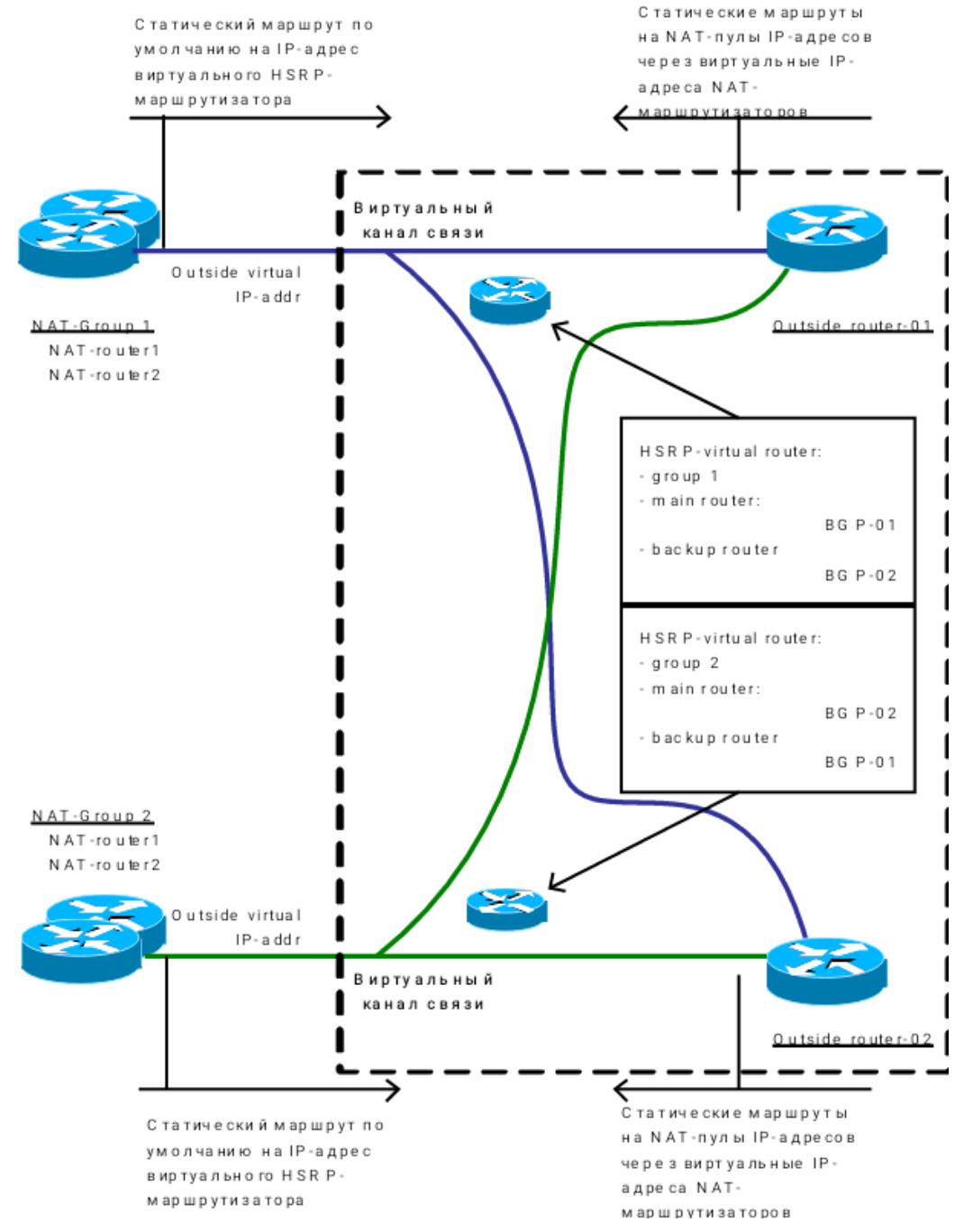 Балансировка трафика в IP-сетях оператора - 6
